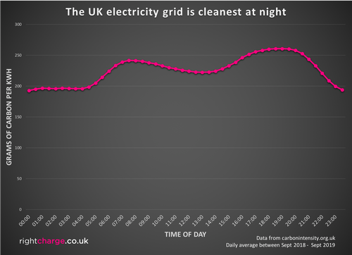 Electricity is cleanest at night.png